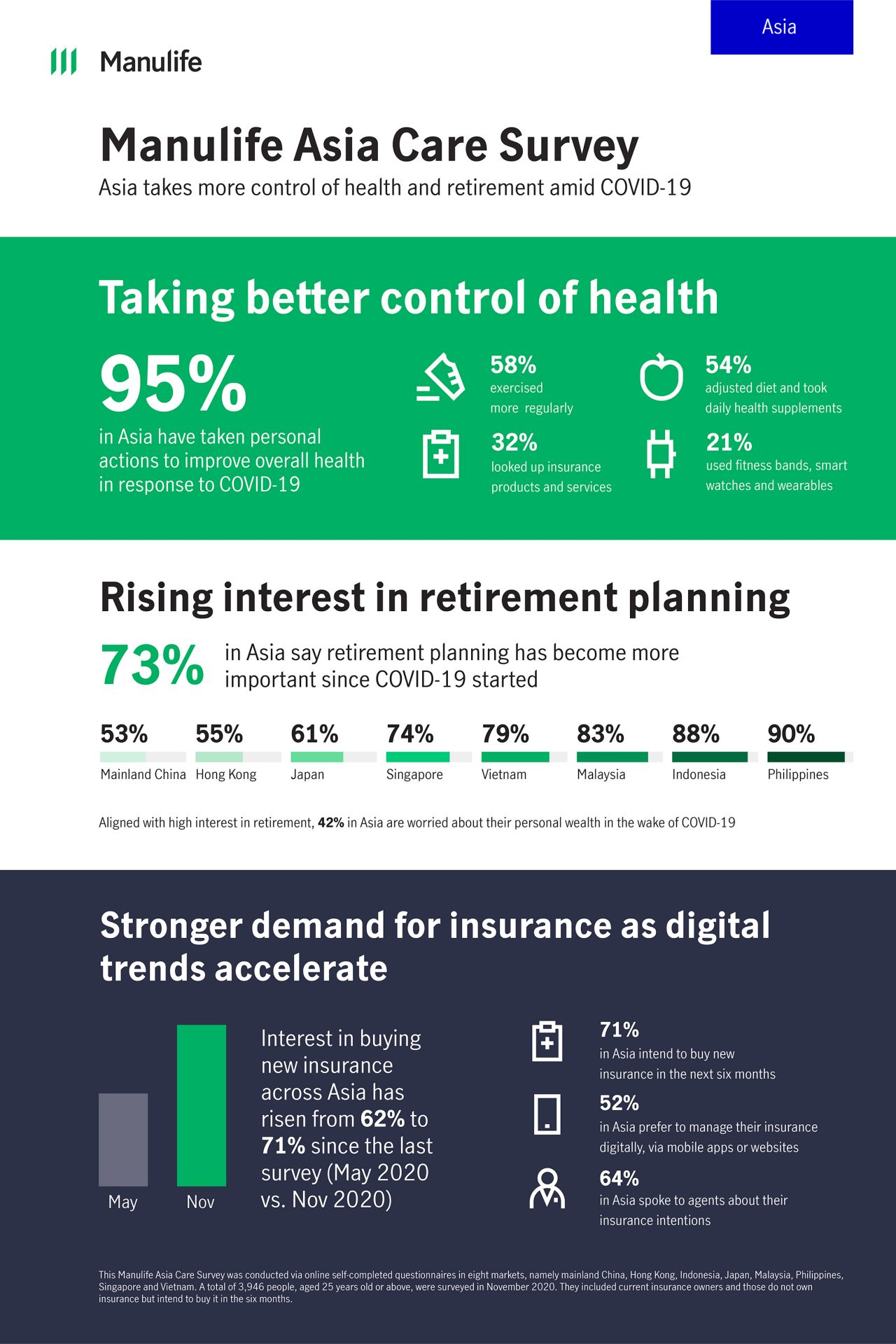 Inforgraphic illustrating that 95% in Asia have taken persoanl actions to improve overall health in response to COVID-19 and 75% in Asia say retirement planning has become more important since COVID-19